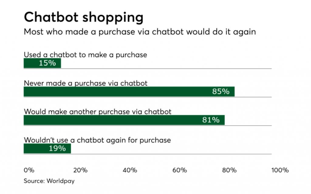 Customers Like Chatbots